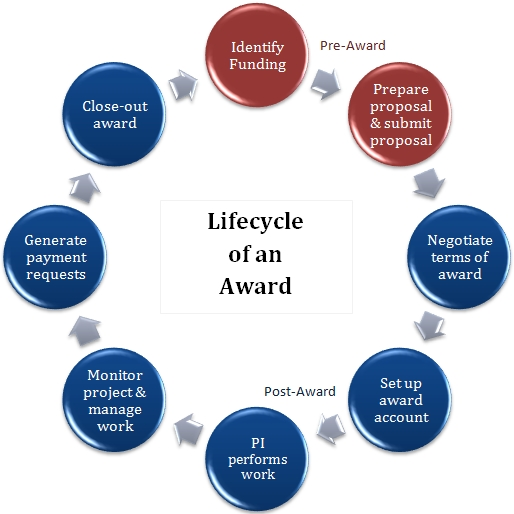 Award Lifecycle