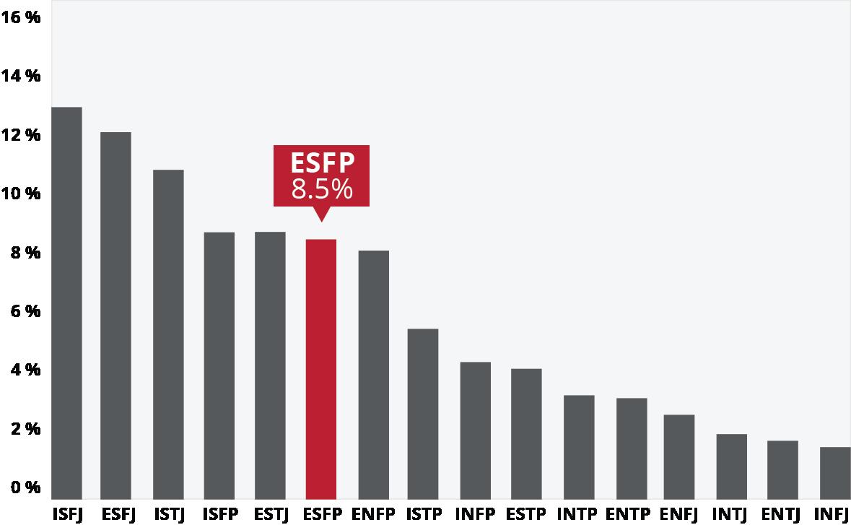 ESFP Careers and Majors | Ball State University