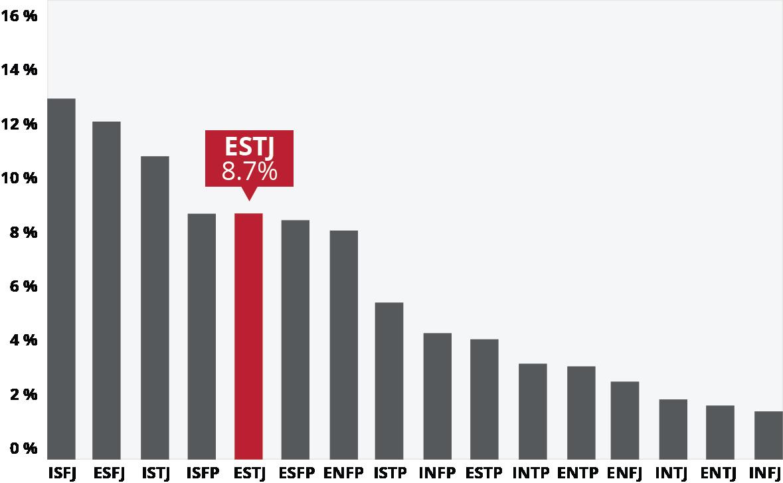 ESTJ Careers and Majors | Ball State University