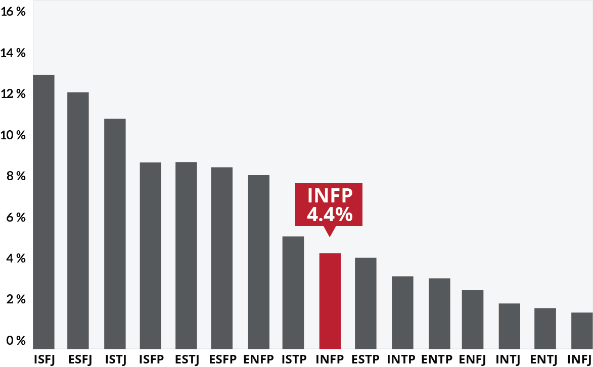 infp graph
