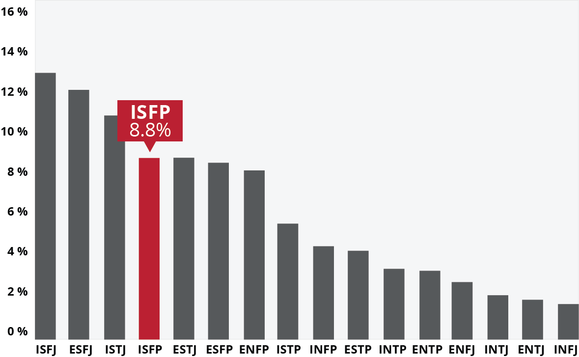 ISFP Careers and Majors   Ball State University