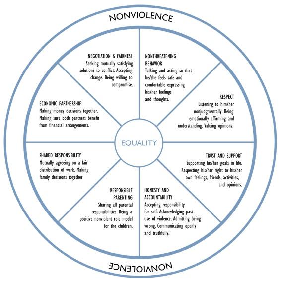 Healthy Relationships – Relationship Boundaries Worksheet