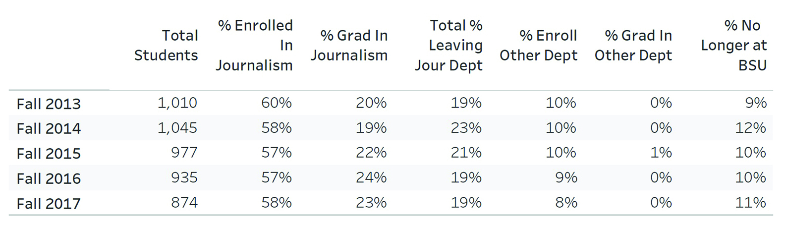2017 Department of Journalism Retention and Graduation rates
