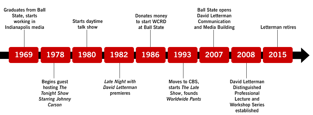 About David Letterman - Ball State University