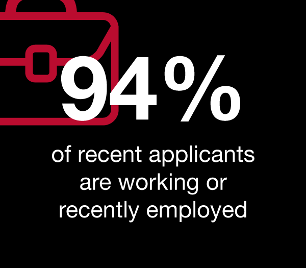 94% of recent applicants are working or recently employed