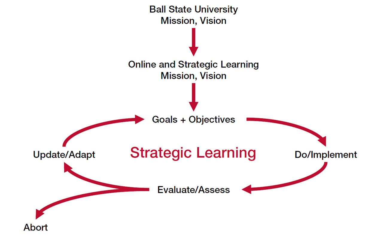 How Strategic Learning Works
