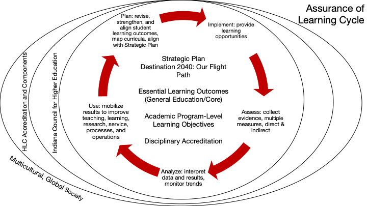 Program Assessment Model