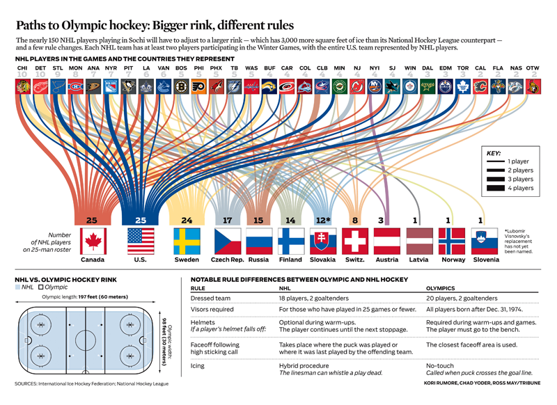 Paths to Olympic hockey