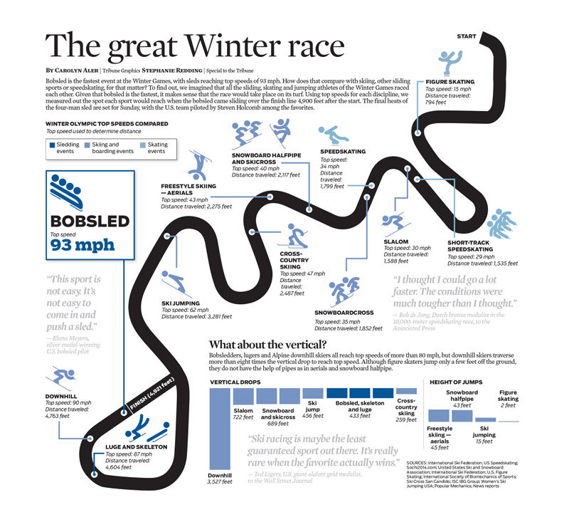 The great Winter race